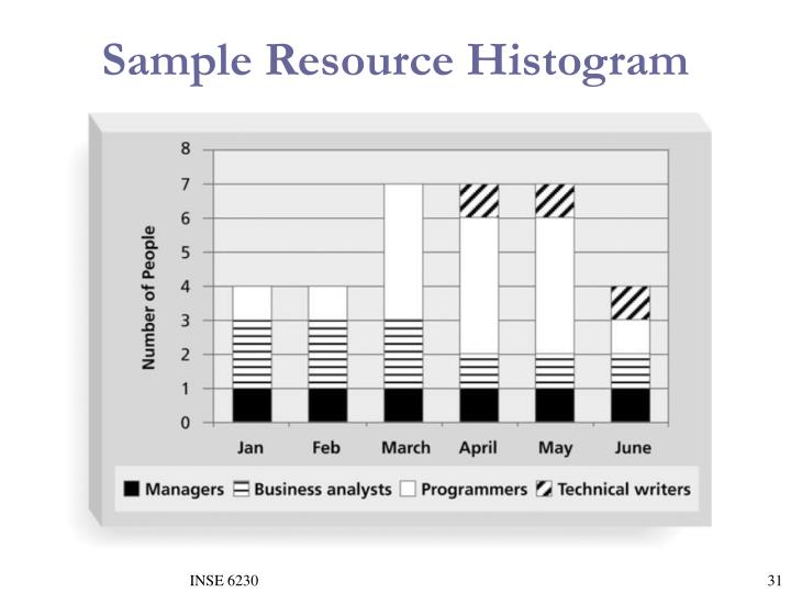 Sample Resource Histogram