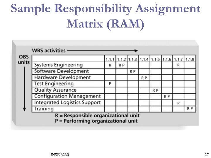 Sample Responsibility Assignment Matrix (RAM)