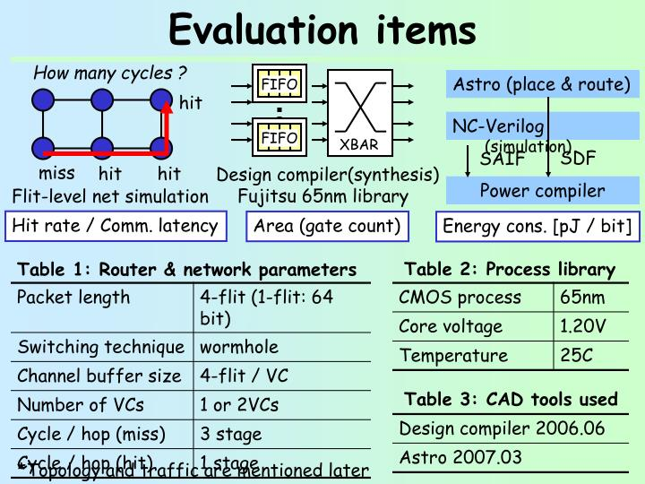 Evaluation items
