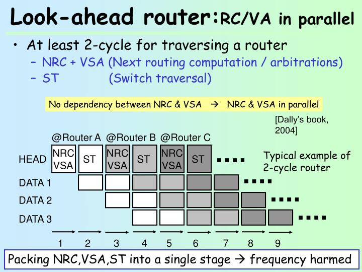 Look-ahead router