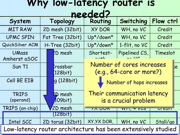 Why low latency router is needed1