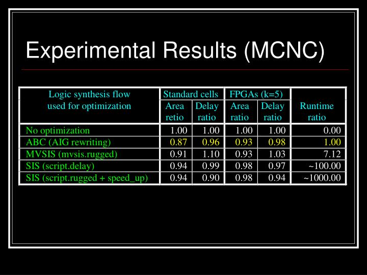 Experimental Results (MCNC)