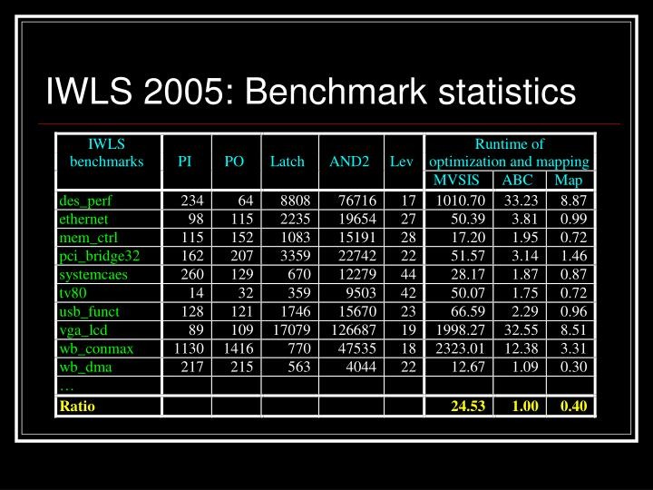 IWLS 2005: Benchmark statistics