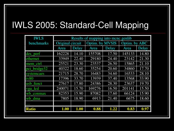 IWLS 2005: Standard-Cell Mapping