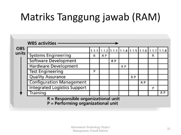 Matriks Tanggung jawab (RAM)