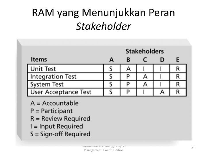 RAM yang