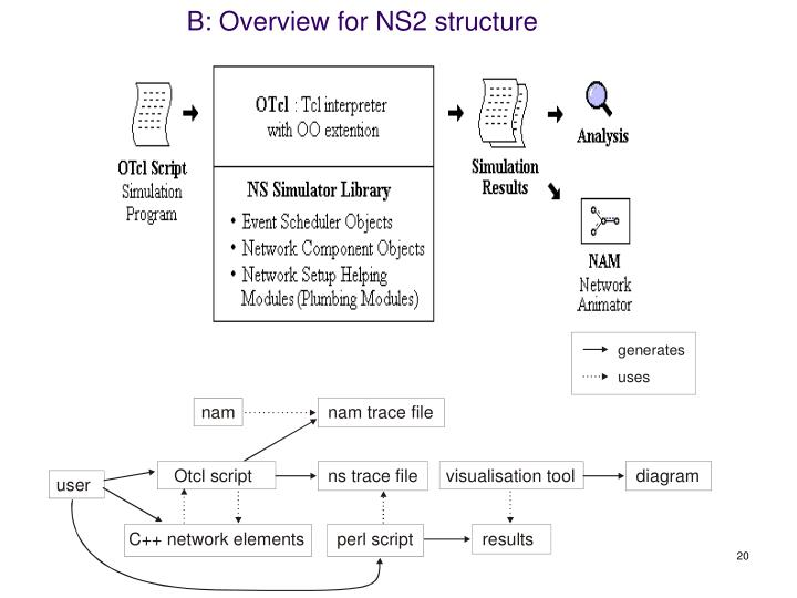 B: Overview for NS2 structure