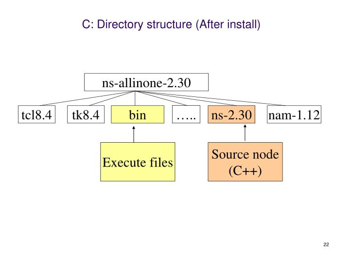 C: Directory structure (After install)