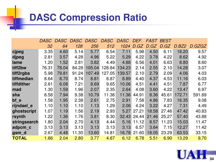DASC Compression Ratio