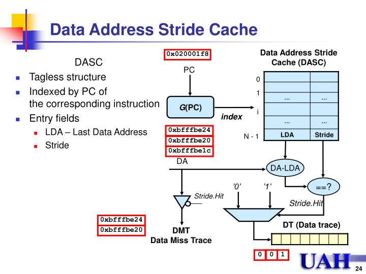 Data Address Stride Cache
