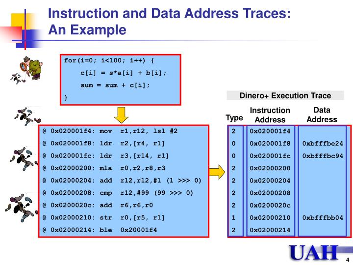 Instruction and Data Address Traces: