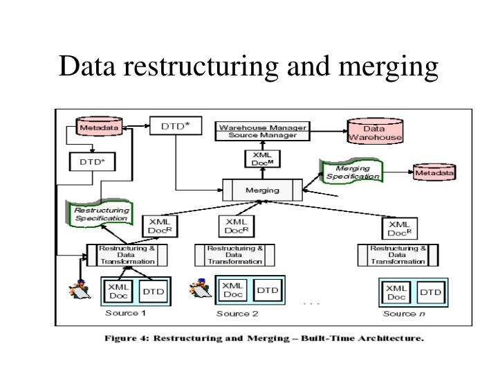Data restructuring and merging