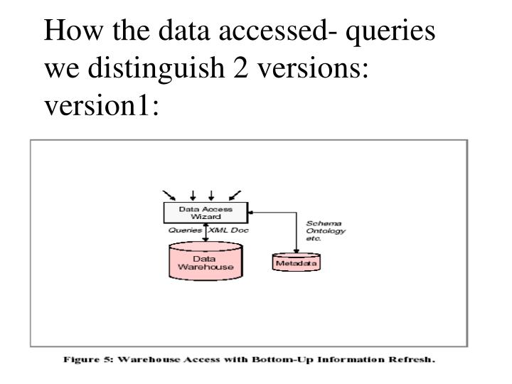 How the data accessed- queries