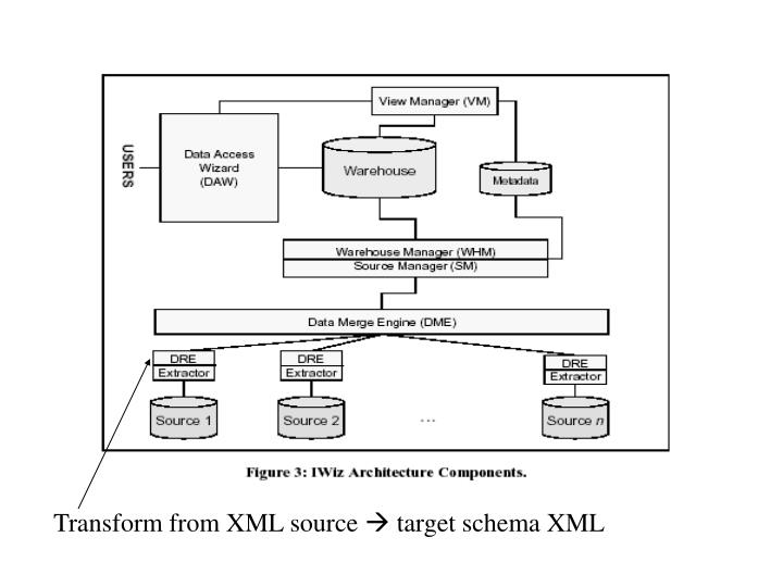 Transform from XML source