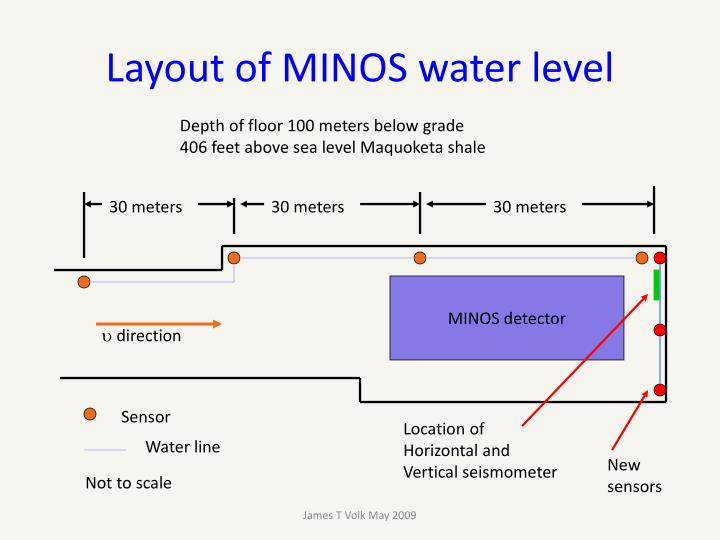 Layout of MINOS water level