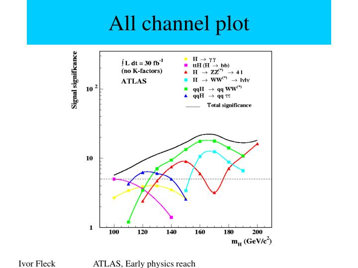 All channel plot