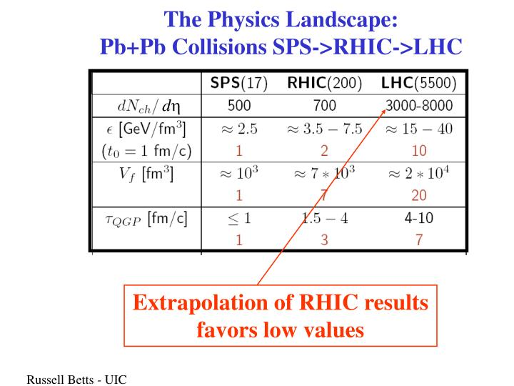 The Physics Landscape: