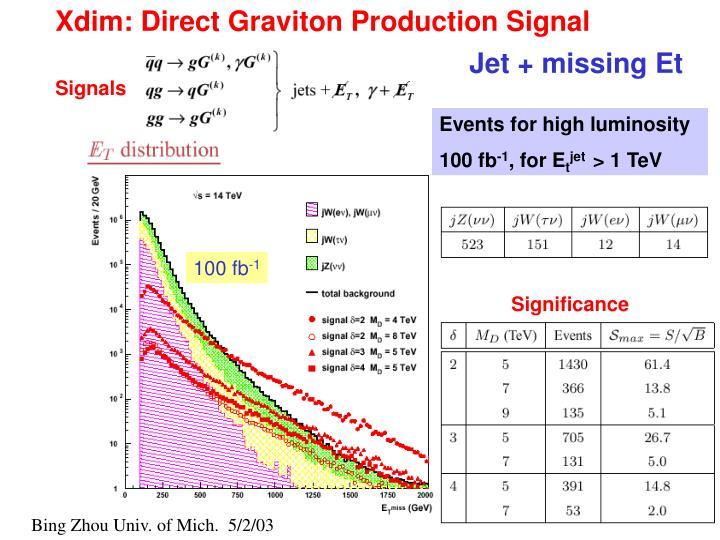 Xdim: Direct Graviton Production Signal