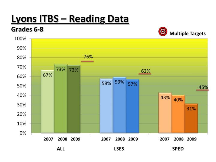 Lyons ITBS – Reading Data