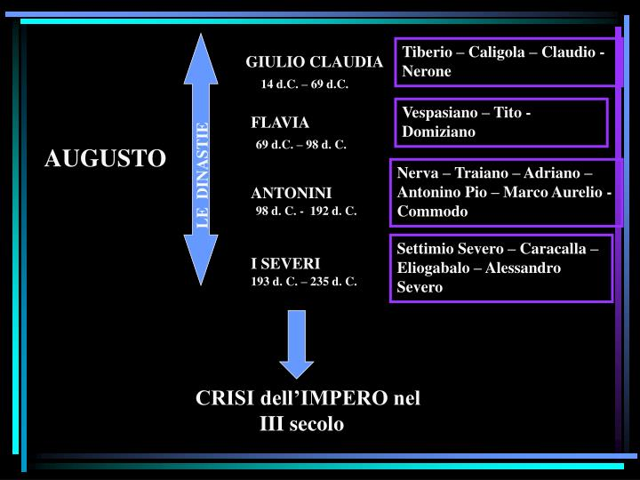 Tiberio – Caligola – Claudio - Nerone