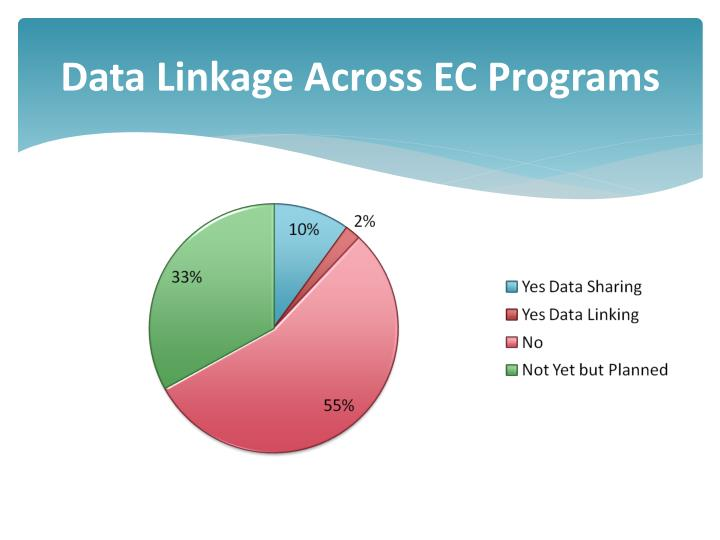 Data Linkage Across EC Programs