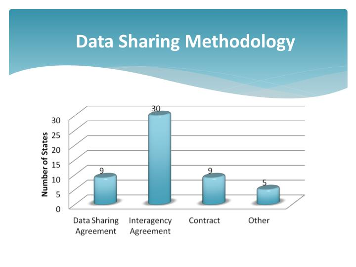 Data Sharing Methodology