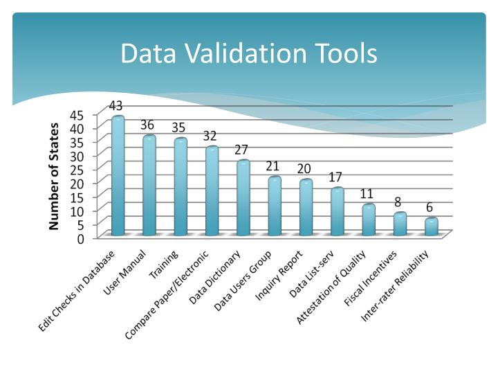 Data Validation Tools