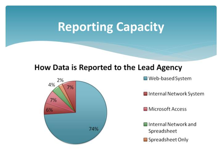Reporting Capacity