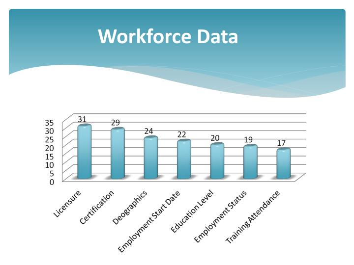 Workforce Data