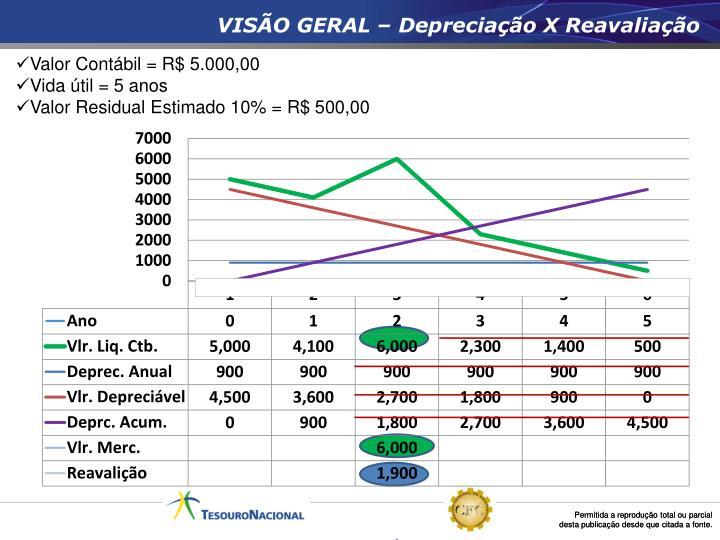 VISÃO GERAL – Depreciação X Reavaliação