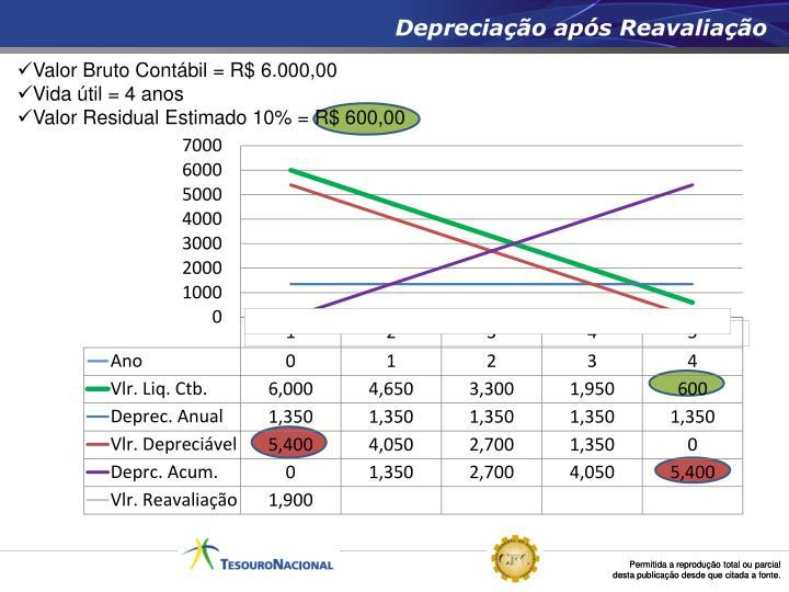 Depreciação após Reavaliação