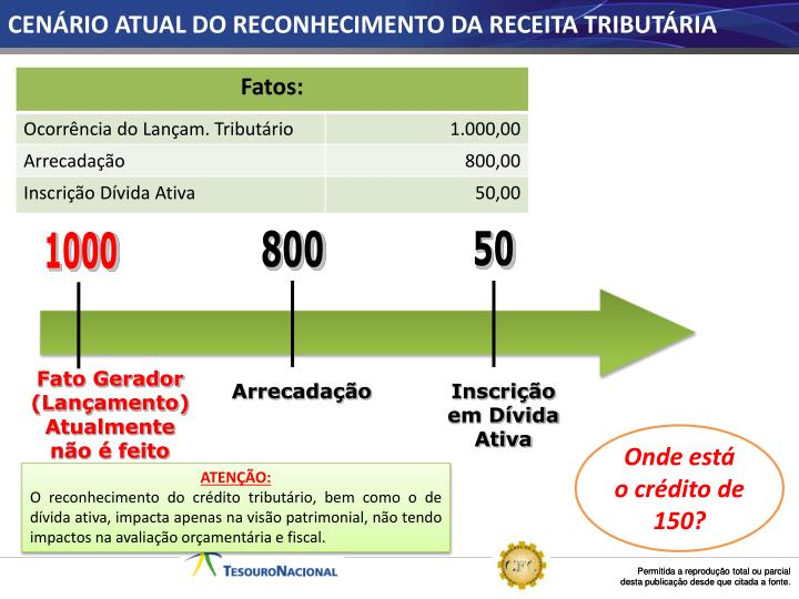 CENÁRIO ATUAL DO RECONHECIMENTO DA RECEITA TRIBUTÁRIA