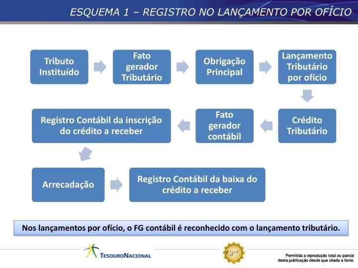 ESQUEMA 1 – REGISTRO NO LANÇAMENTO POR OFÍCIO