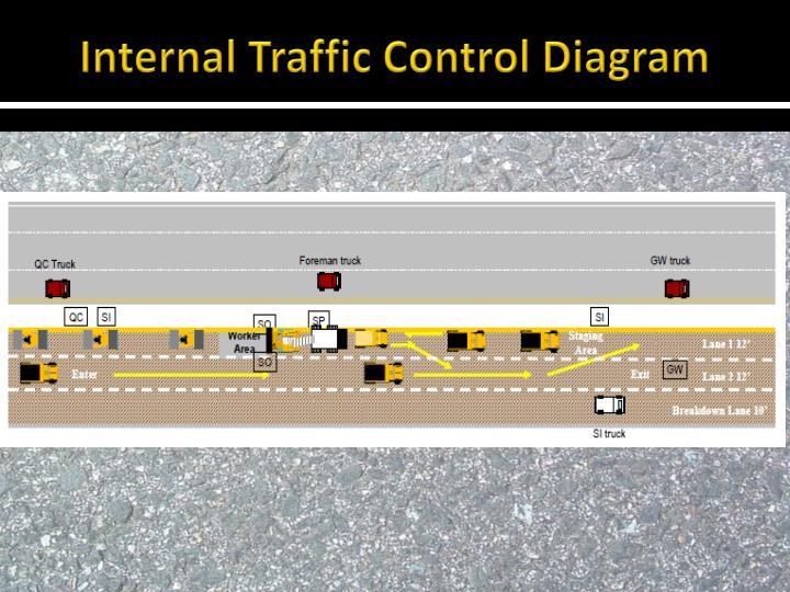 Internal Traffic Control Diagram