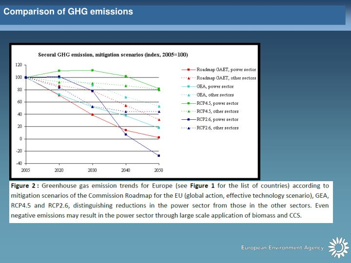 Comparison of GHG emissions