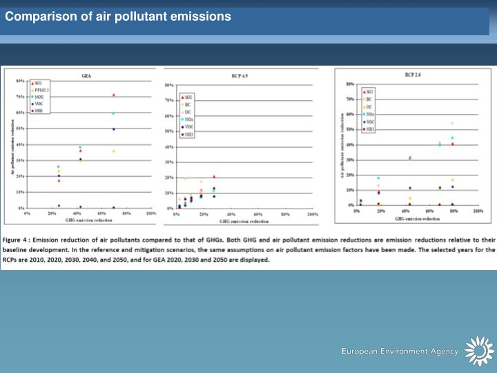 Comparison of air pollutant emissions