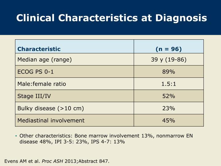 Clinical Characteristics at Diagnosis