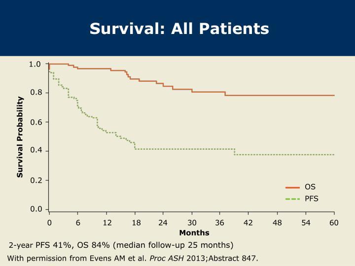 Survival: All Patients