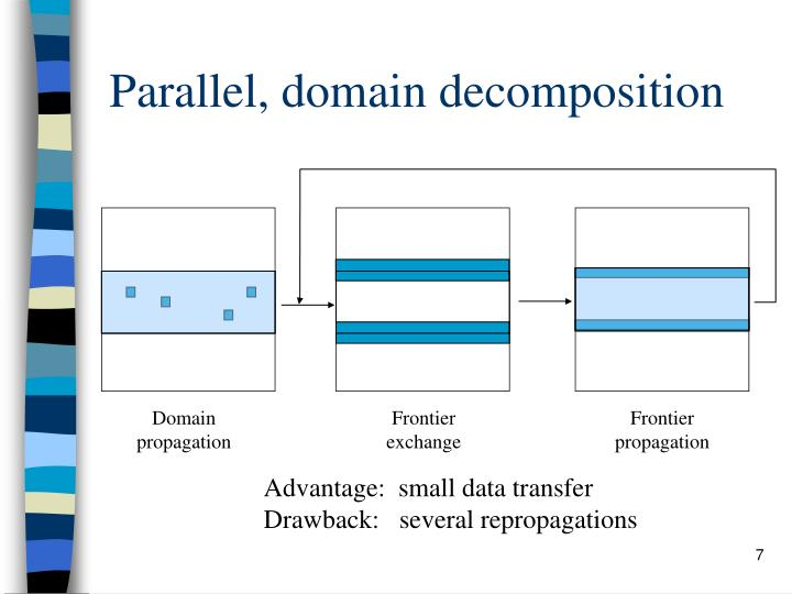 Parallel, domain decomposition