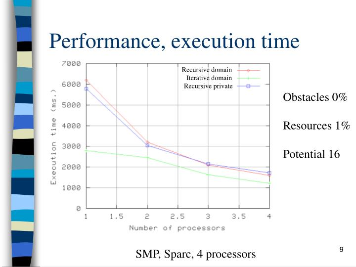 Performance, execution time