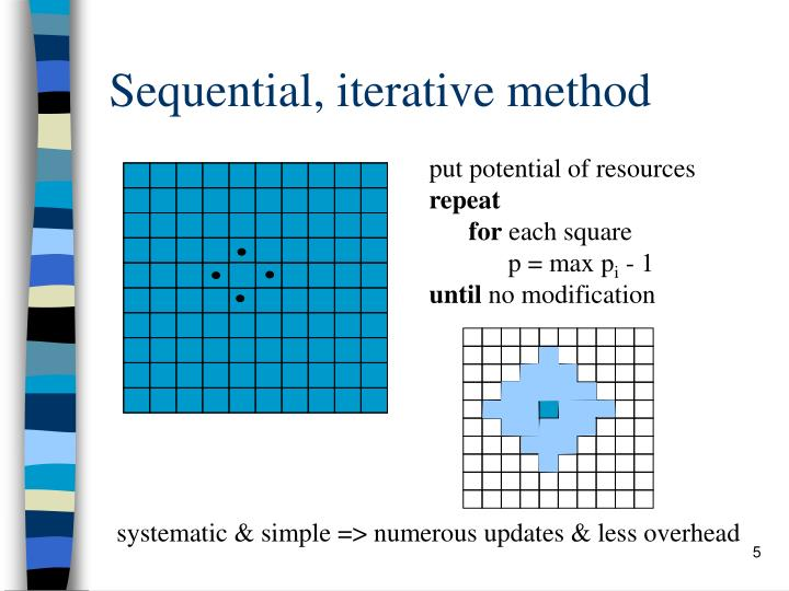 Sequential, iterative method