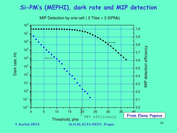 Si-PM's (MEPHI), dark rate and MIP detection
