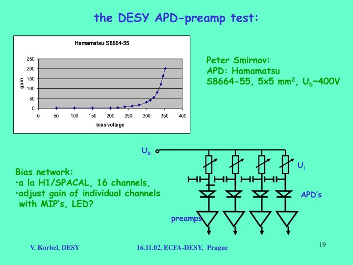 the DESY APD-preamp test: