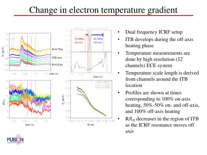 Change in electron temperature gradient