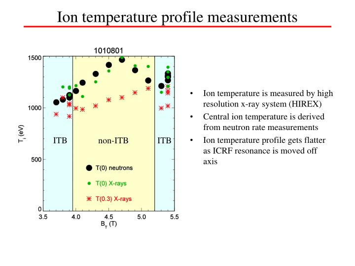Ion temperature profile measurements