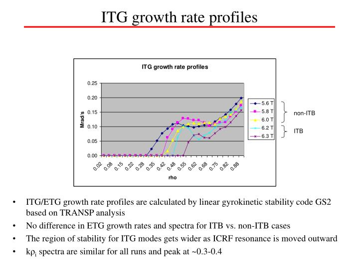 ITG growth rate profiles