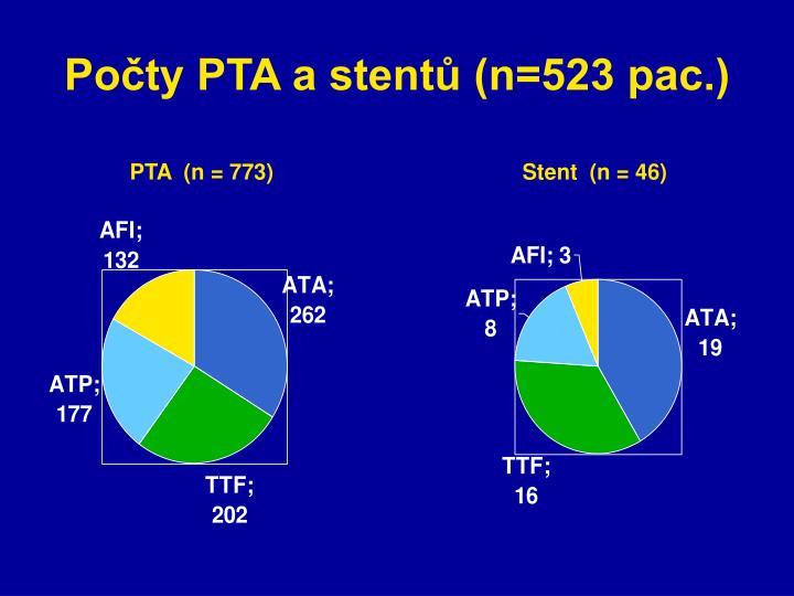 Počty PTA a stentů (n=523 pac.)