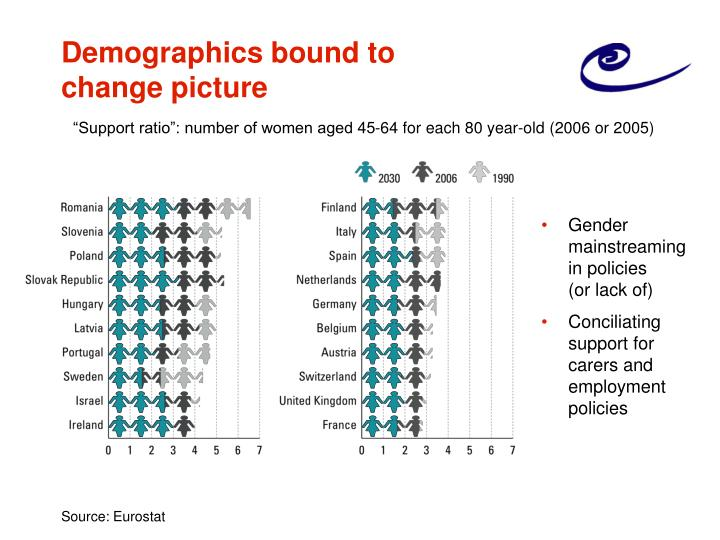 Demographics bound to