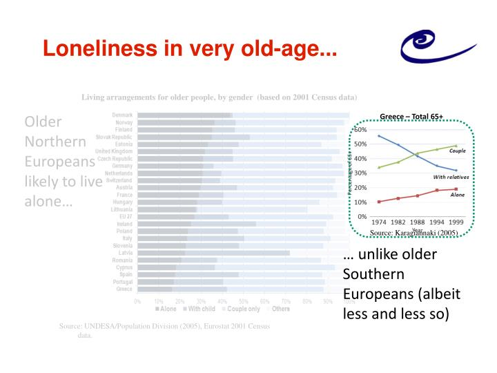 Loneliness in very old-age...