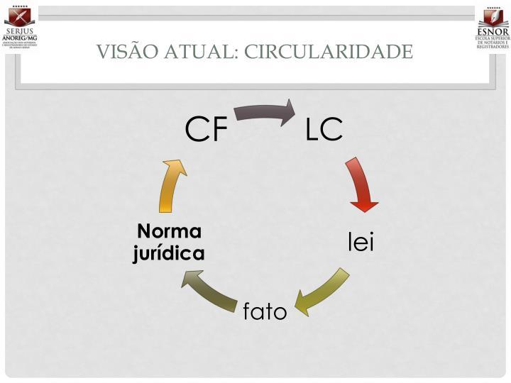 VISÃO ATUAL: CIRCULARIDADE